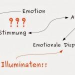 Emotion – Abgrenzung des Begriffs