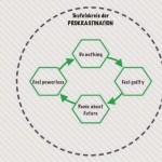 Ursachen von Prokrastination